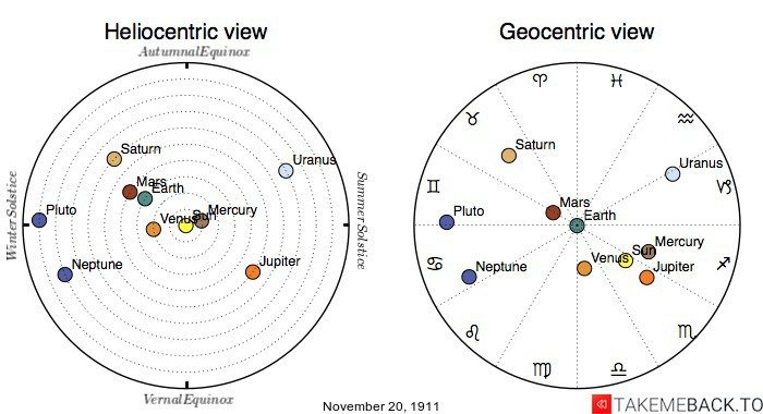 Planetary positions on November 20th, 1911 - Heliocentric and Geocentric views
