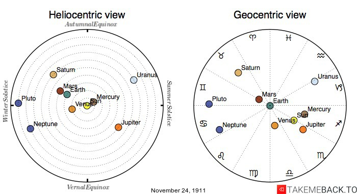 Planetary positions on November 24th, 1911 - Heliocentric and Geocentric views