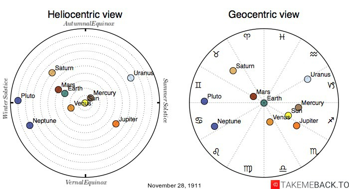 Planetary positions on November 28th, 1911 - Heliocentric and Geocentric views
