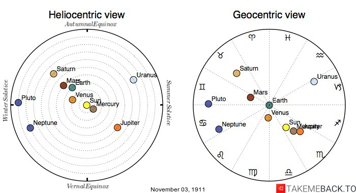 Planetary positions on November 3rd, 1911 - Heliocentric and Geocentric views