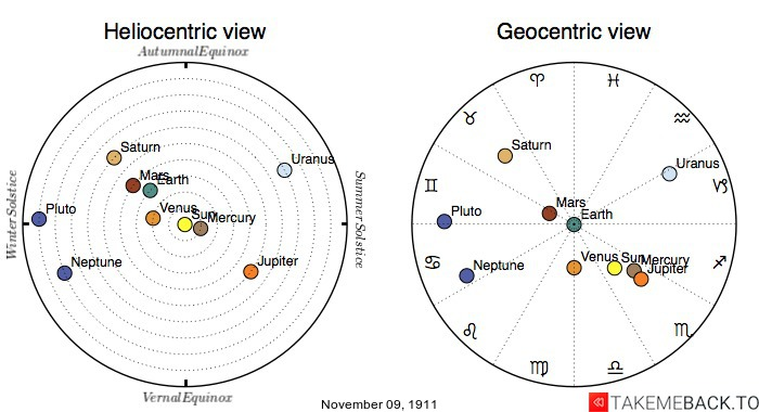 Planetary positions on November 9th, 1911 - Heliocentric and Geocentric views
