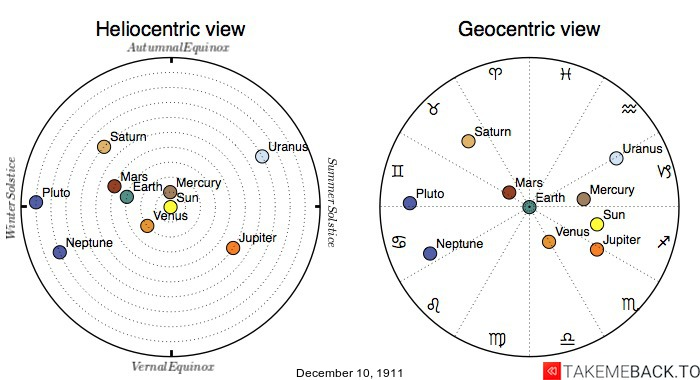 Planetary positions on December 10th, 1911 - Heliocentric and Geocentric views