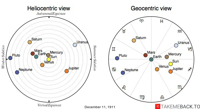 Planetary positions on December 11th, 1911 - Heliocentric and Geocentric views