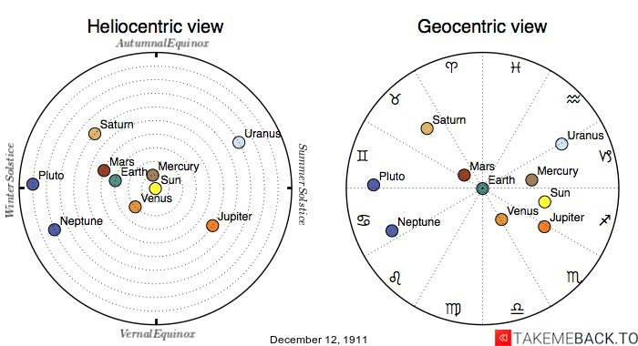 Planetary positions on December 12th, 1911 - Heliocentric and Geocentric views
