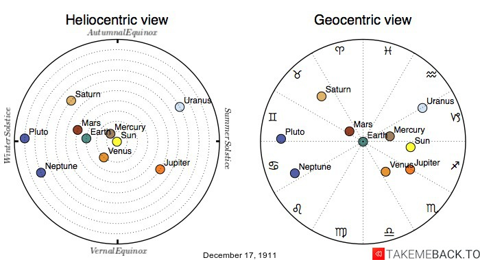 Planetary positions on December 17th, 1911 - Heliocentric and Geocentric views