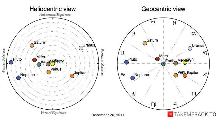 Planetary positions on December 26th, 1911 - Heliocentric and Geocentric views