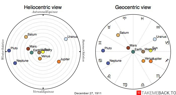 Planetary positions on December 27th, 1911 - Heliocentric and Geocentric views