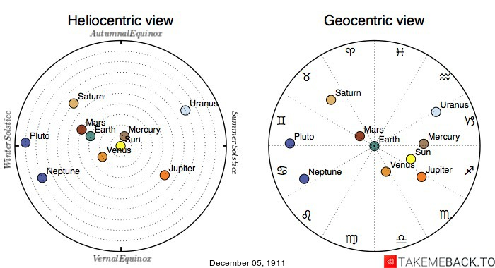 Planetary positions on December 5th, 1911 - Heliocentric and Geocentric views