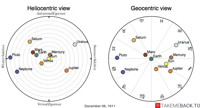 Planetary positions on December 6th, 1911 - Heliocentric and Geocentric views