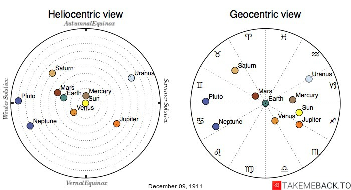 Planetary positions on December 9th, 1911 - Heliocentric and Geocentric views
