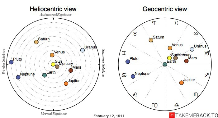 Planetary positions on February 12th, 1911 - Heliocentric and Geocentric views