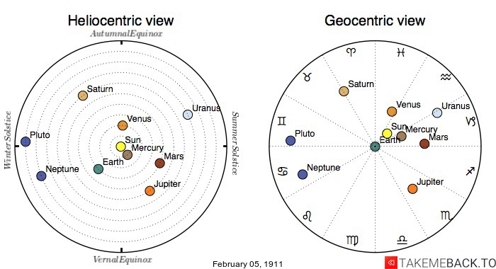 Planetary positions on February 5th, 1911 - Heliocentric and Geocentric views
