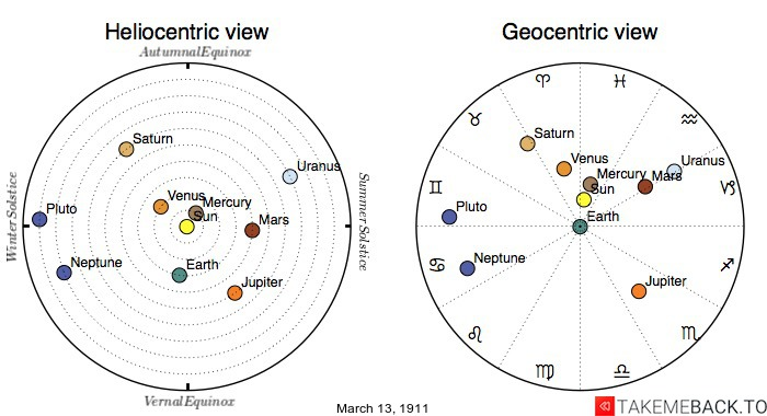 Planetary positions on March 13th, 1911 - Heliocentric and Geocentric views