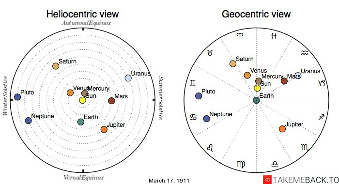 Planetary positions on March 17th, 1911 - Heliocentric and Geocentric views