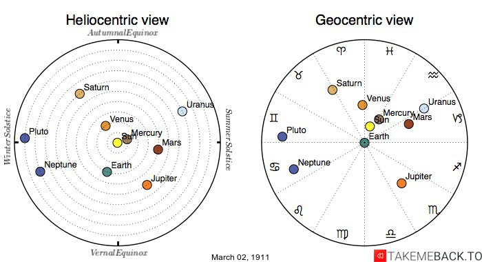 Planetary positions on March 2nd, 1911 - Heliocentric and Geocentric views