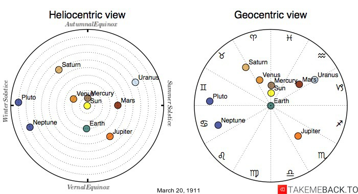 Planetary positions on March 20th, 1911 - Heliocentric and Geocentric views
