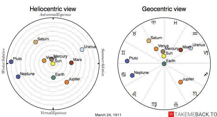 Planetary positions on March 24th, 1911 - Heliocentric and Geocentric views