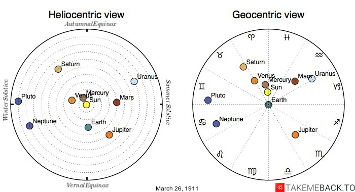 Planetary positions on March 26th, 1911 - Heliocentric and Geocentric views