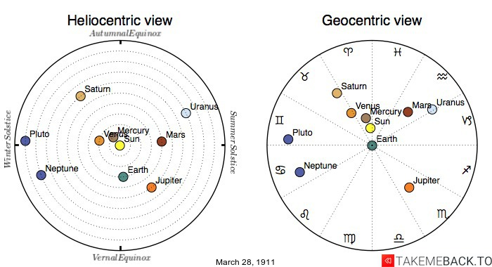Planetary positions on March 28th, 1911 - Heliocentric and Geocentric views
