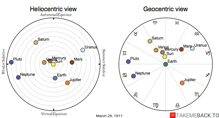 Planetary positions on March 29th, 1911 - Heliocentric and Geocentric views