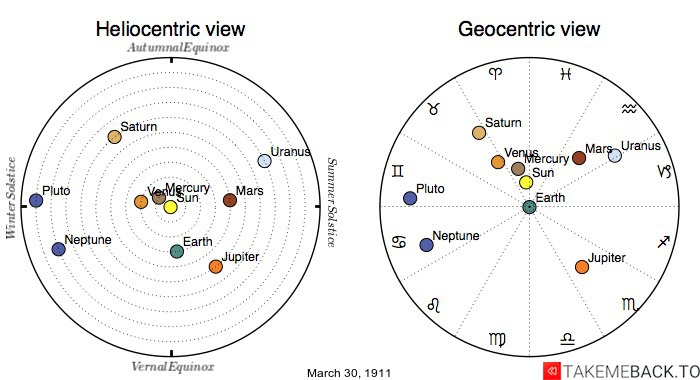 Planetary positions on March 30th, 1911 - Heliocentric and Geocentric views