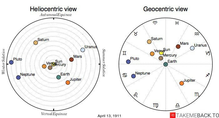 Planetary positions on April 13th, 1911 - Heliocentric and Geocentric views