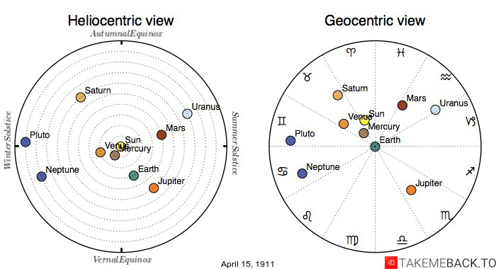 Planetary positions on April 15th, 1911 - Heliocentric and Geocentric views