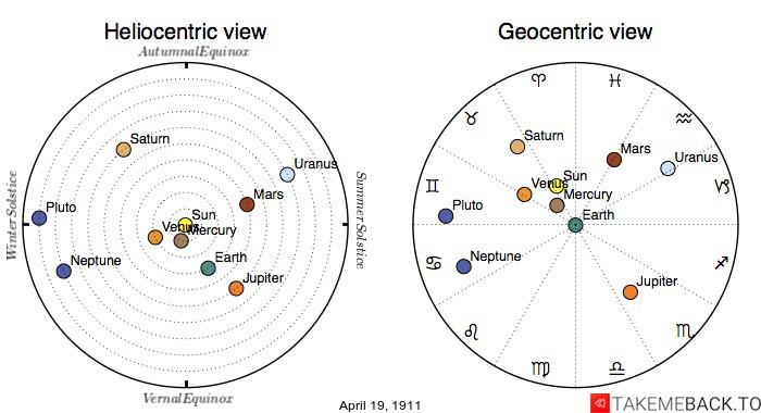 Planetary positions on April 19th, 1911 - Heliocentric and Geocentric views