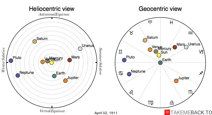 Planetary positions on April 2nd, 1911 - Heliocentric and Geocentric views