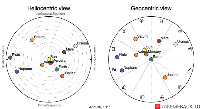 Planetary positions on April 30th, 1911 - Heliocentric and Geocentric views