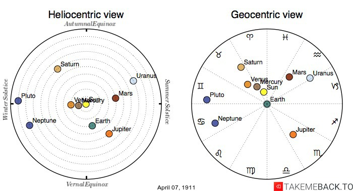 Planetary positions on April 7th, 1911 - Heliocentric and Geocentric views
