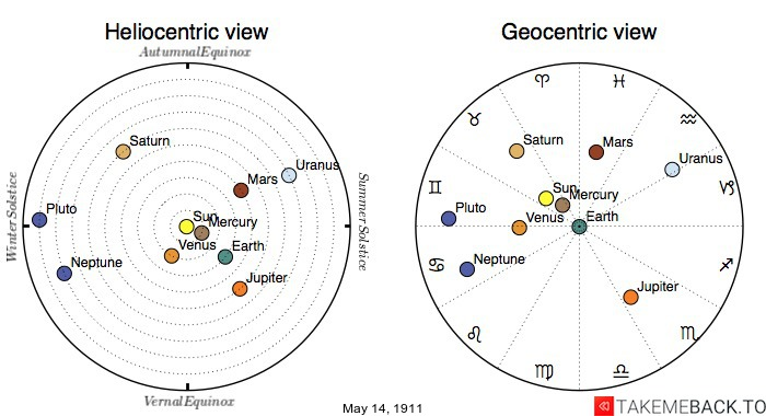 Planetary positions on May 14th, 1911 - Heliocentric and Geocentric views