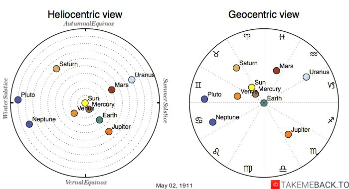 Planetary positions on May 2nd, 1911 - Heliocentric and Geocentric views