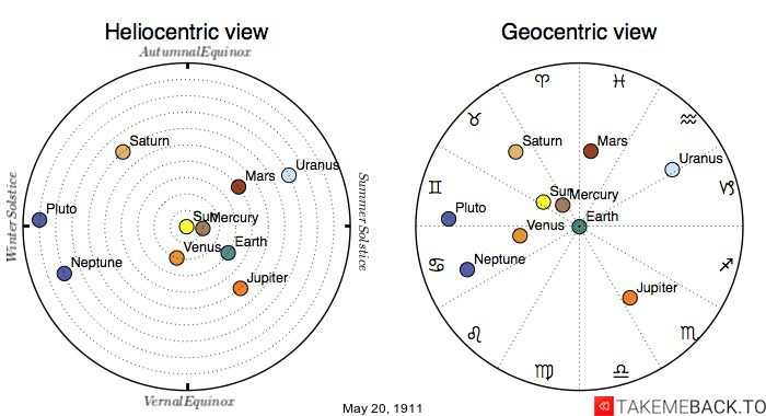 Planetary positions on May 20th, 1911 - Heliocentric and Geocentric views