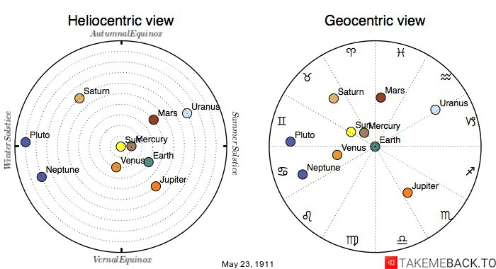 Planetary positions on May 23rd, 1911 - Heliocentric and Geocentric views