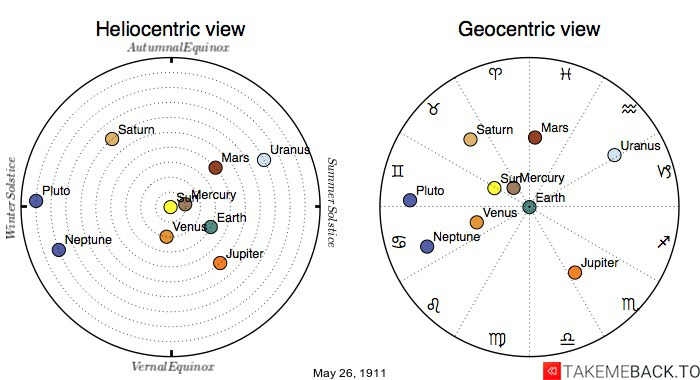 Planetary positions on May 26th, 1911 - Heliocentric and Geocentric views