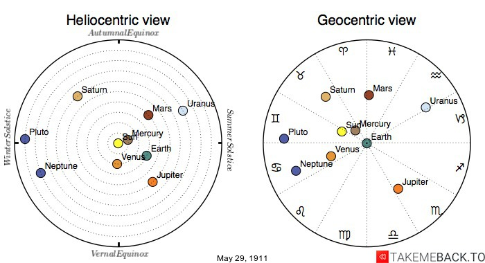 Planetary positions on May 29th, 1911 - Heliocentric and Geocentric views