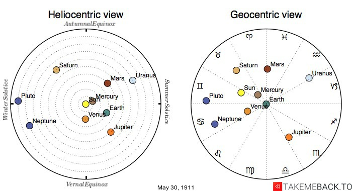 Planetary positions on May 30th, 1911 - Heliocentric and Geocentric views
