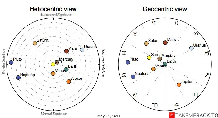 Planetary positions on May 31st, 1911 - Heliocentric and Geocentric views