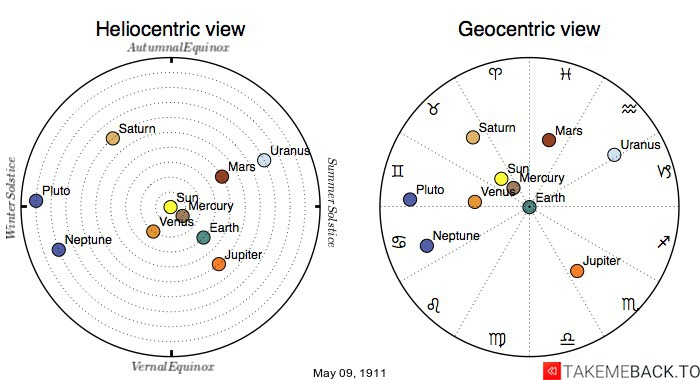 Planetary positions on May 9th, 1911 - Heliocentric and Geocentric views