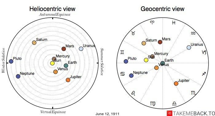 Planetary positions on June 12th, 1911 - Heliocentric and Geocentric views