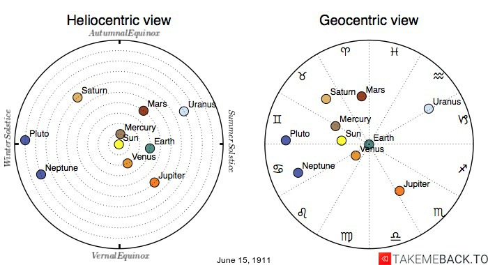 Planetary positions on June 15th, 1911 - Heliocentric and Geocentric views