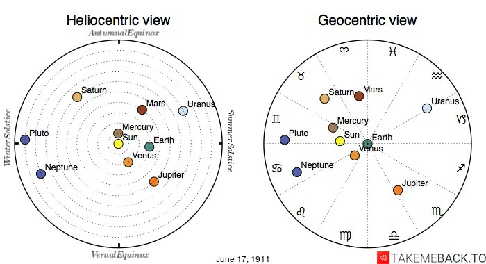 Planetary positions on June 17th, 1911 - Heliocentric and Geocentric views