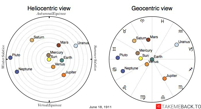 Planetary positions on June 18th, 1911 - Heliocentric and Geocentric views