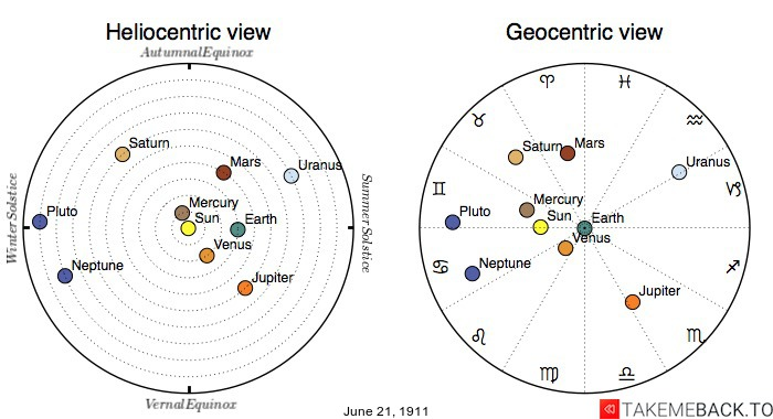 Planetary positions on June 21st, 1911 - Heliocentric and Geocentric views