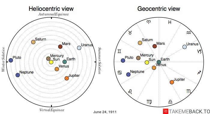 Planetary positions on June 24th, 1911 - Heliocentric and Geocentric views