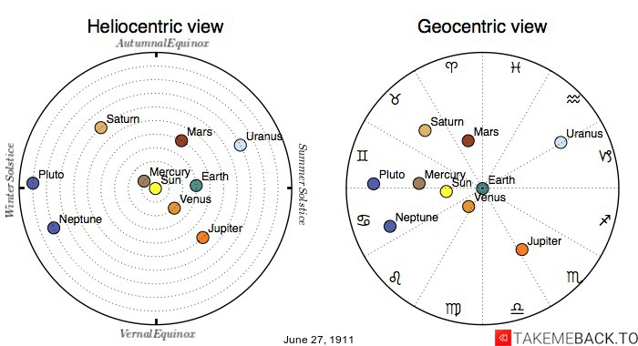 Planetary positions on June 27th, 1911 - Heliocentric and Geocentric views