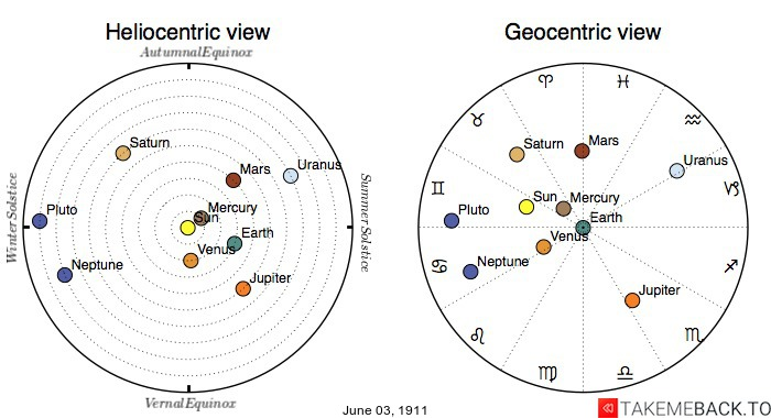 Planetary positions on June 3rd, 1911 - Heliocentric and Geocentric views
