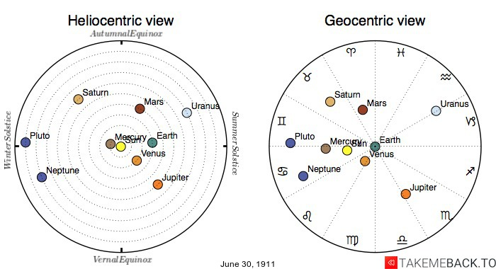 Planetary positions on June 30th, 1911 - Heliocentric and Geocentric views