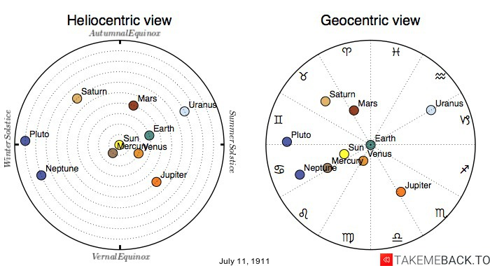 Planetary positions on July 11th, 1911 - Heliocentric and Geocentric views